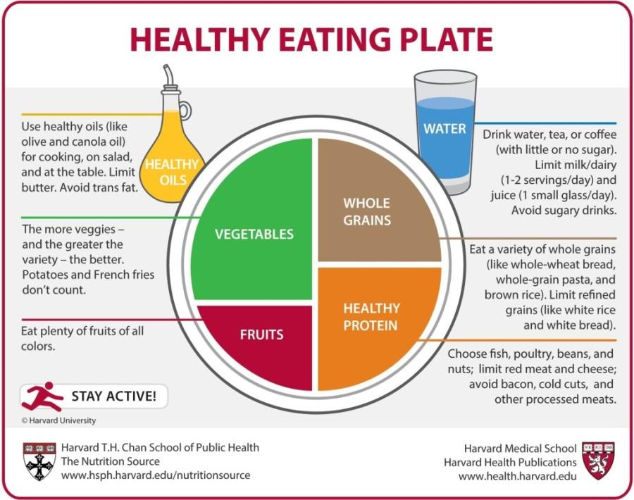 Plantaardig eten: eenrichtlijn